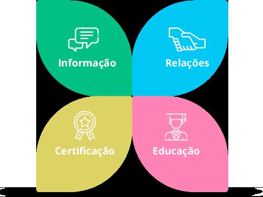 GBC Brasil